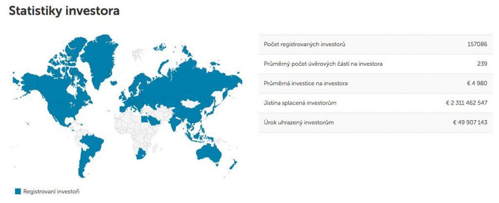Mintos - Statistiky investora
