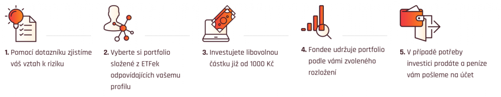 Fondee_jak investovat