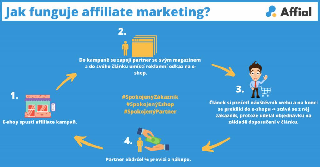 Co to je affiliate marketing Affial.com