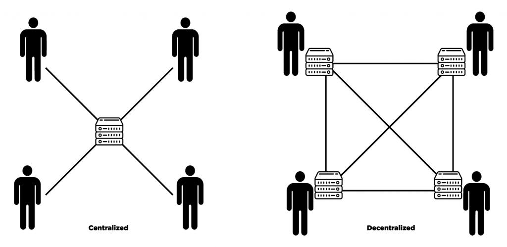 Centralizovaná vs decentralizovaná síť